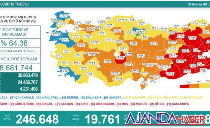 Günlük vaka sayısı açıklandı, 19. 761